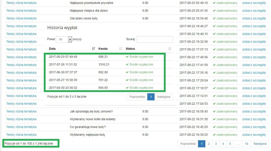 Teksty, opisy produktów i artykuły wykonane na platformie GoodContent