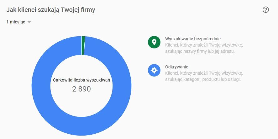 Całkowita liczba wyszukiwań wizytówki Google Maps firmy budowlanej - działającej lokalnie