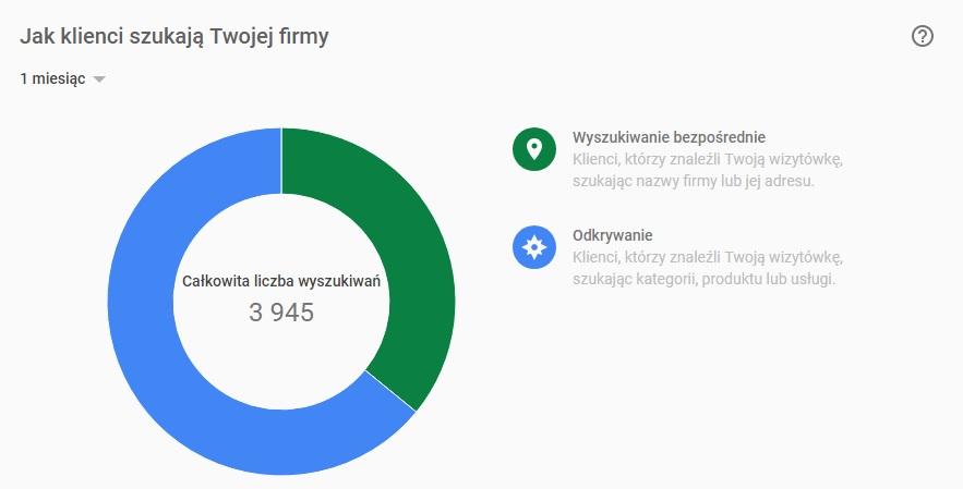 Całkowita liczba wyników wyszukiwania wizytówki Google Maps strony turystycznej